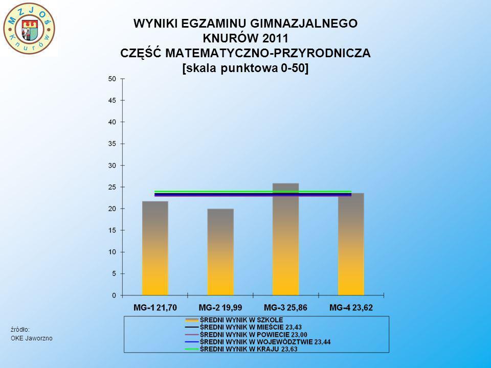 WYNIKI EGZAMINU GIMNAZJALNEGO KNURÓW 2011 CZĘŚĆ MATEMATYCZNO-PRZYRODNICZA [skala punktowa 0-50]